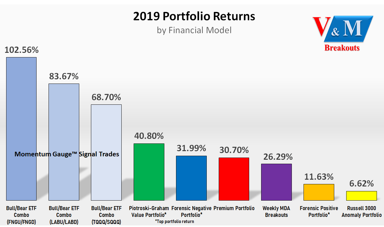 Value And Momentum Breakouts For 2020: 6 Different Ways To Beat The S&P 500 Again | Seeking Alpha