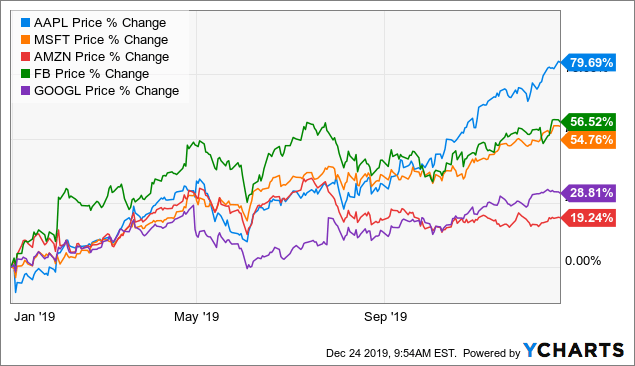 Alphabet: It's A No-Brainer - Alphabet Inc. (NASDAQ:GOOG) | Seeking Alpha