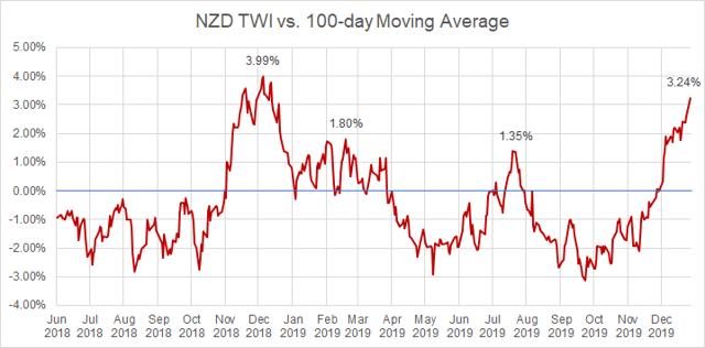 Índice ponderado por el comercio de NZD vs. Promedio móvil de 100 días