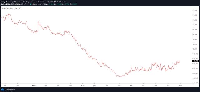 Diferencial de rendimiento NZD / USD