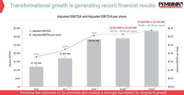 graph showing Pembina Adjusted EBITDA from 2016-2020