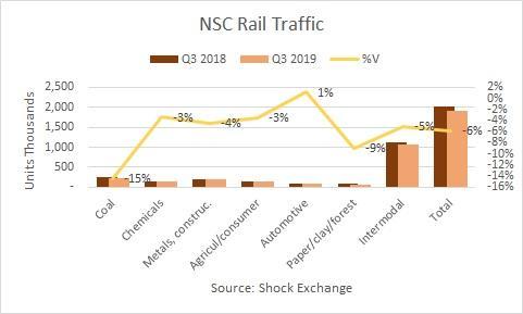 Norfolk Southern Q3 2019 rail traffic. Source: Shock Exchange