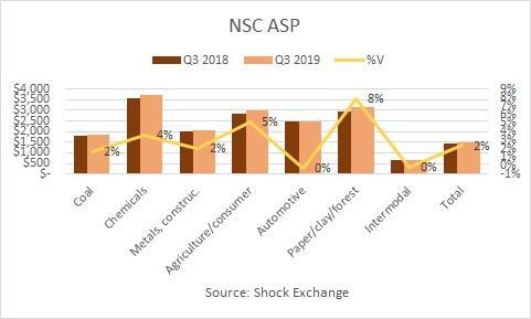 Norfolk Southern Q3 2019 ASP. Source: Shock Exchange