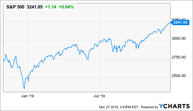 Income Lab Ideas: Realistic Market Return Expectations For 2020 | Seeking Alpha