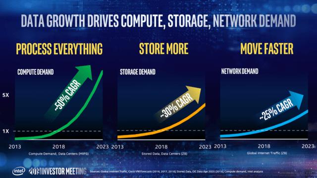 Intel data center demand forecast CAGR