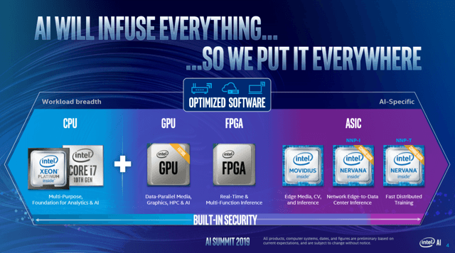 Intel AI portolio with Xeon, FPGA, GPU, NNP-T and NNP-I