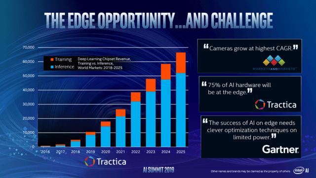 Intel AI market growth