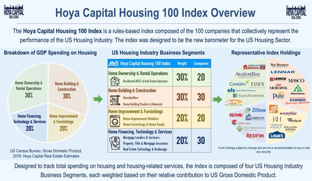 housing 100 index
