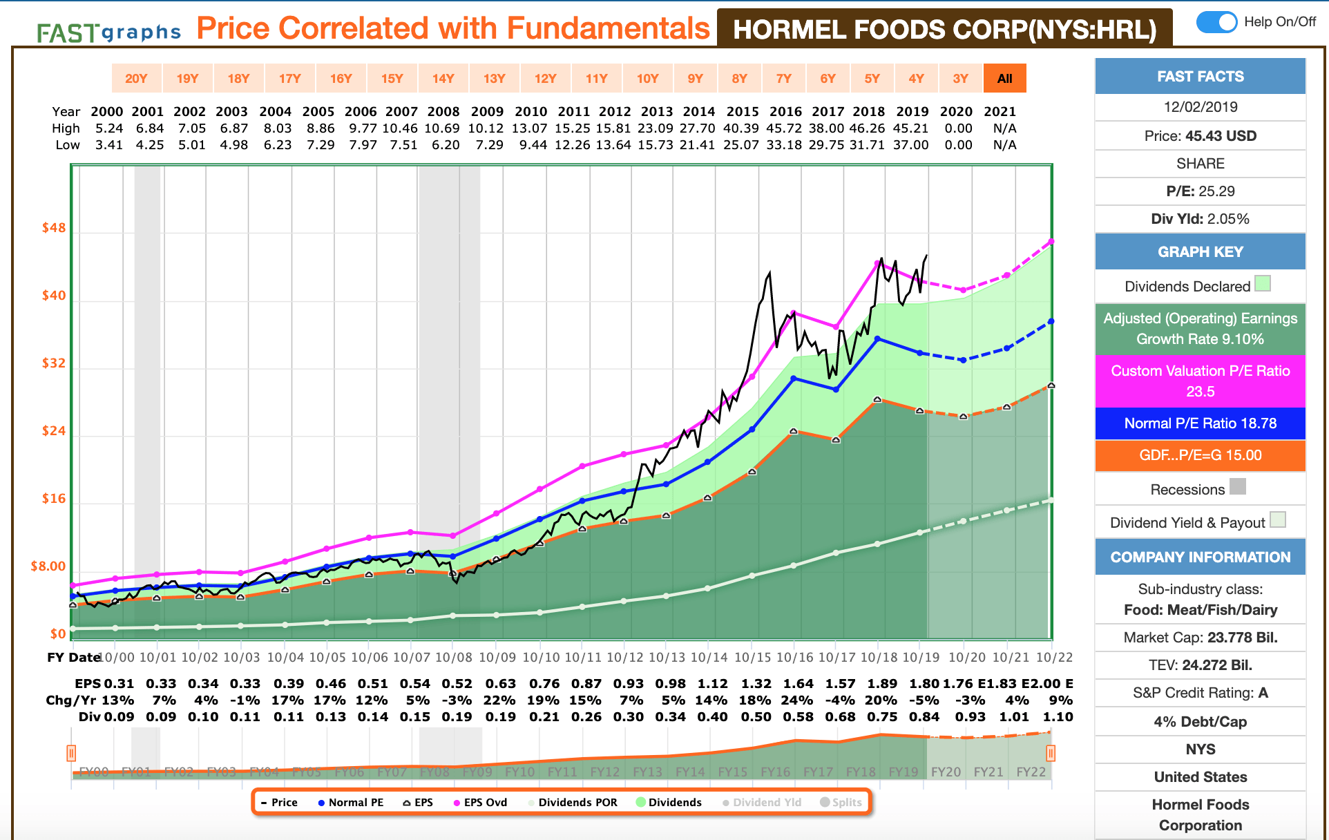 Hormel: Great Dividend Grower, But Significantly Overpriced - Hormel Foods Corporation (NYSE:HRL) | Seeking Alpha