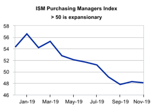 U.S. Markets - Looking At The Wrong Manufacturing PMI | Seeking Alpha