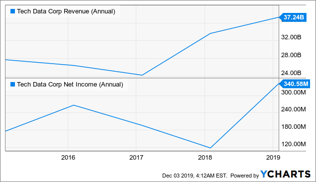 3 Lessons Warren Buffett Just Taught Berkshire Hathaway's Shareholders With The Tech Data Corporation Buyout Attempt - Berkshire Hathaway Inc. (NYSE:BRK.A) | Seeking Alpha