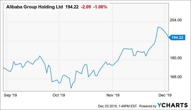 Alibaba: The Chinese Got It Right - Alibaba Group Holding Limited (NYSE:BABA) | Seeking Alpha