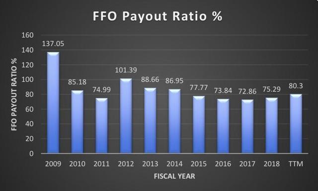 HTA FFO payout %