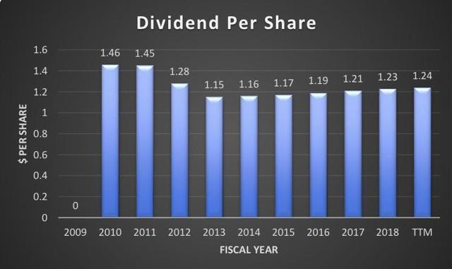 HTA dividends