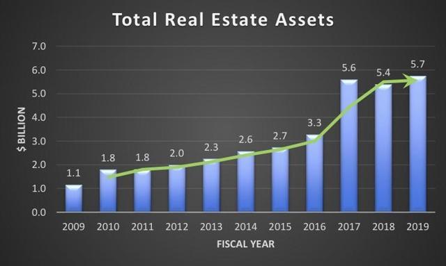HTA real estate assets