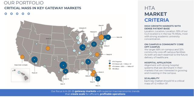 HTA portfolio map