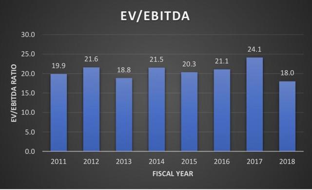 HTA EV/EBITDA
