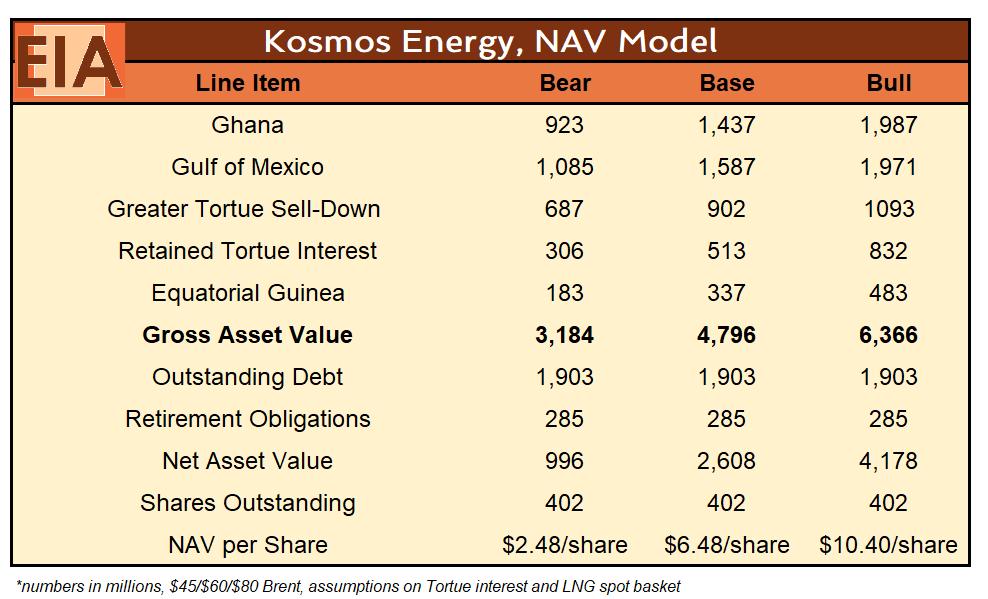 Kosmos Energy Deep Value 2020 Catalysts Nyse Kos Seeking Alpha