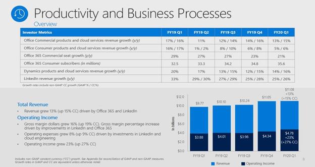 Microsoft: A Deep Due Diligence Dive Or How A Value Investor Embraced Microsoft - Microsoft Corporation (NASDAQ:MSFT)   Seeking Alpha