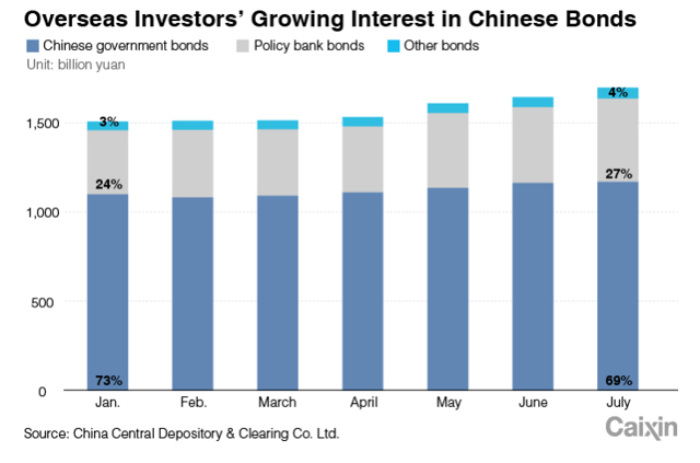Appetite for China Debt has Increased