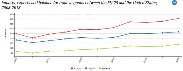 Scambio di merci USA-UE
