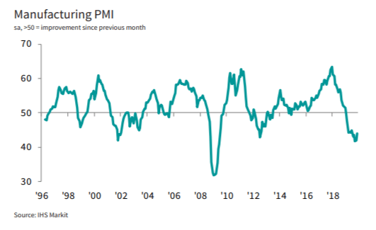 European And Eurozone Manufacturing PMIs - That Economy's Still Shrinking | Seeking Alpha