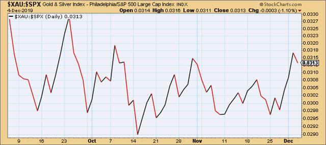 PHLX Gold/Silver Index vs. S&P 500 Index