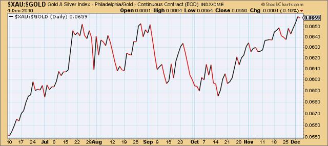 PHLX Gold/Silver Index vs. Gold