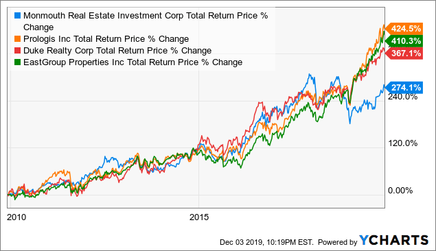 Monmouth Proves That The Fable Of The Tortoise And The Hare Is True - Monmouth Real Estate Investment Corporation (NYSE:MNR) | Seeking Alpha