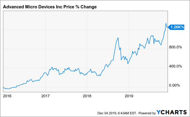 AMD Can Justify Its 'Forced To Be Perfect' Valuation - Advanced Micro Devices, Inc. (NASDAQ:AMD) | Seeking Alpha