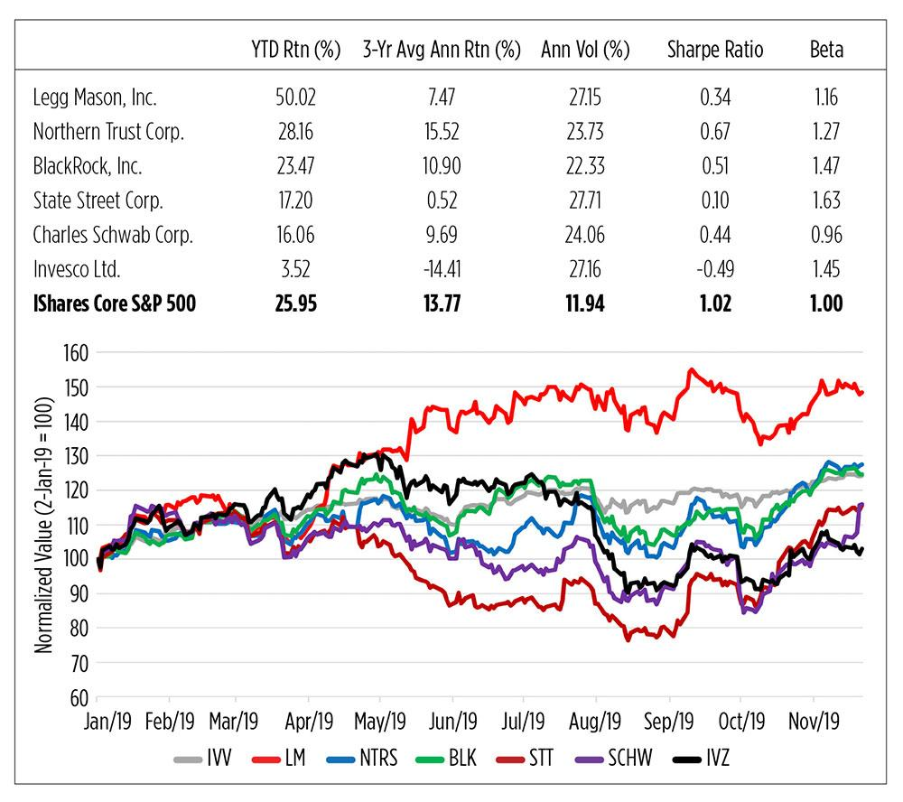 Don't Buy The ETF, Buy The ETF Issuer | Seeking Alpha