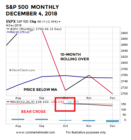 short-takes-ciovacco-month-2018-dec.png