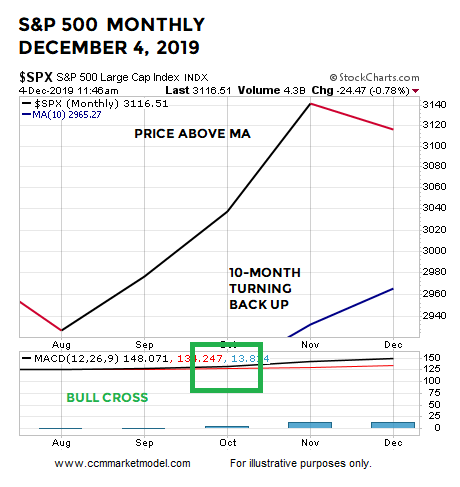 short-takes-ciovacco-month-2019-DEC.png