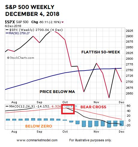 short-takes-ciovacco-week-december-2018.png