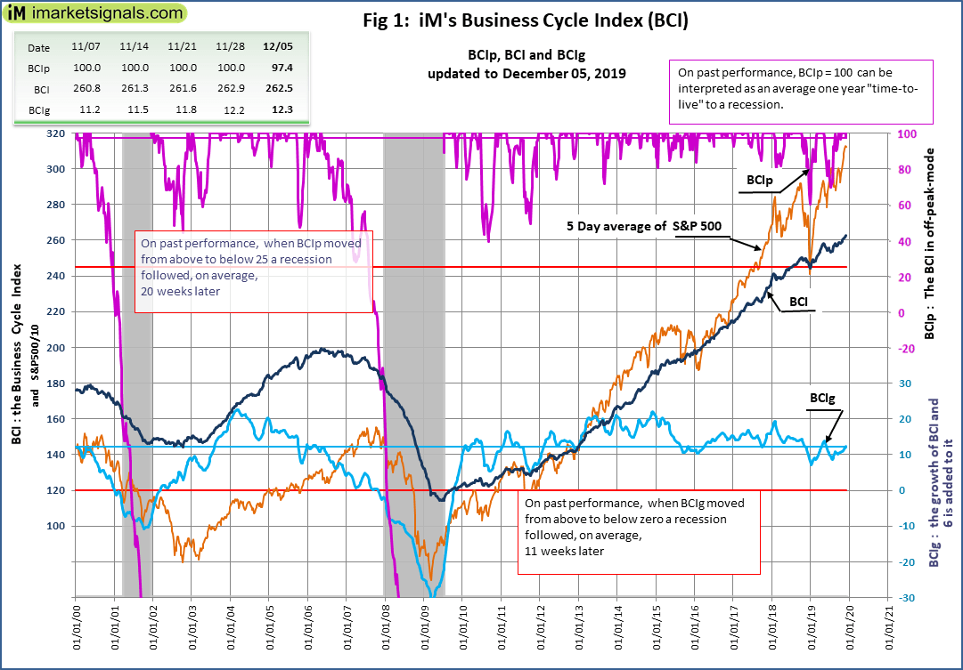 No Recession Signaled By iM's Business Cycle Index: Update - December 5, 2019 - S&P 500 Index (:SP500) | Seeking Alpha