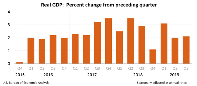 GDP Growth 2019 Q3