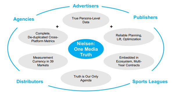 Nielsen: Spin-Off To Unlock Substantial Equity Value - Nielsen Holdings plc (NYSE:NLSN) | Seeking Alpha
