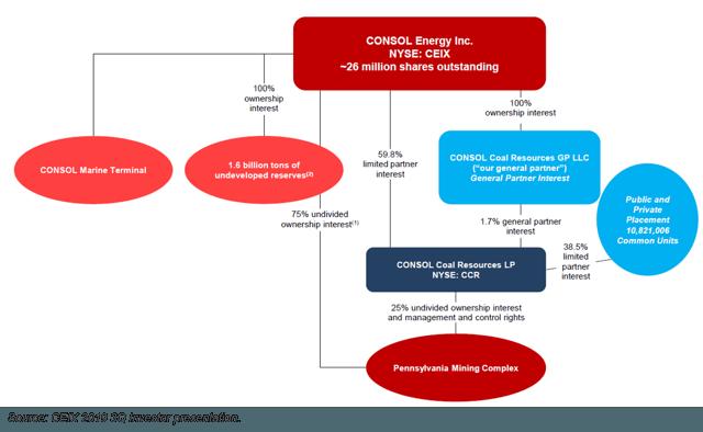 Consol energy coal ipo