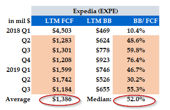 Expedia's Total Yield Will Lead To A Significantly Higher Stock Price - Expedia Group, Inc. (NASDAQ:EXPE) | Seeking Alpha