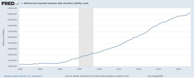 Debito societario statunitense non finanziario