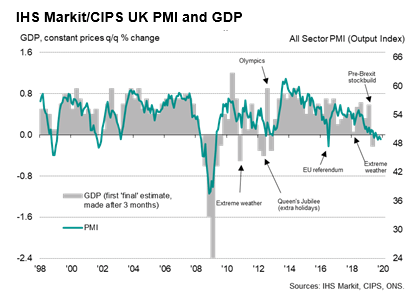 U.K. PMI Signals Falling Output, Demand And Jobs As Election Nears | Seeking Alpha