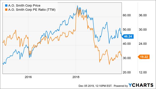 A.O. Smith Is About 9% Overpriced - A. O. Smith Corporation (NYSE:AOS) | Seeking Alpha