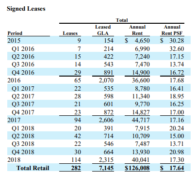 Bad News For Seritage Growth Properties Bulls: One Year Later Lease Rates Are Still Around $20 - Seritage Growth Properties (NYSE:SRG) | Seeking Alpha