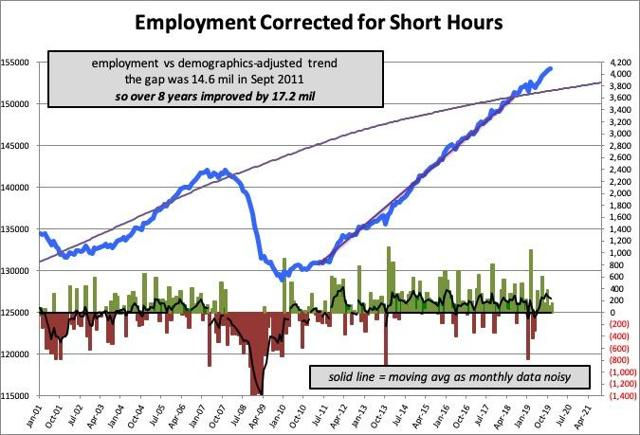 Employment Levels Correcting for Boomer Retirement and Short Hours