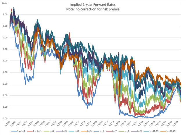 Implied Future One-Year Bond Rates