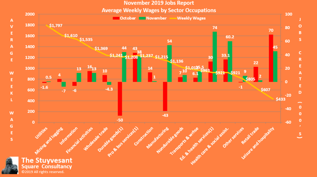November Jobs by Average Weekly Wages
