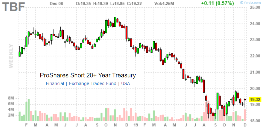 Best Etfs For 2020.Proshares Short 20 Year Treasury Etf The Best Way To Trade