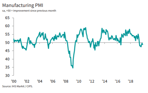 U.K. Economy - PMIs Show Shrinking All Around From Uncertainty | Seeking Alpha