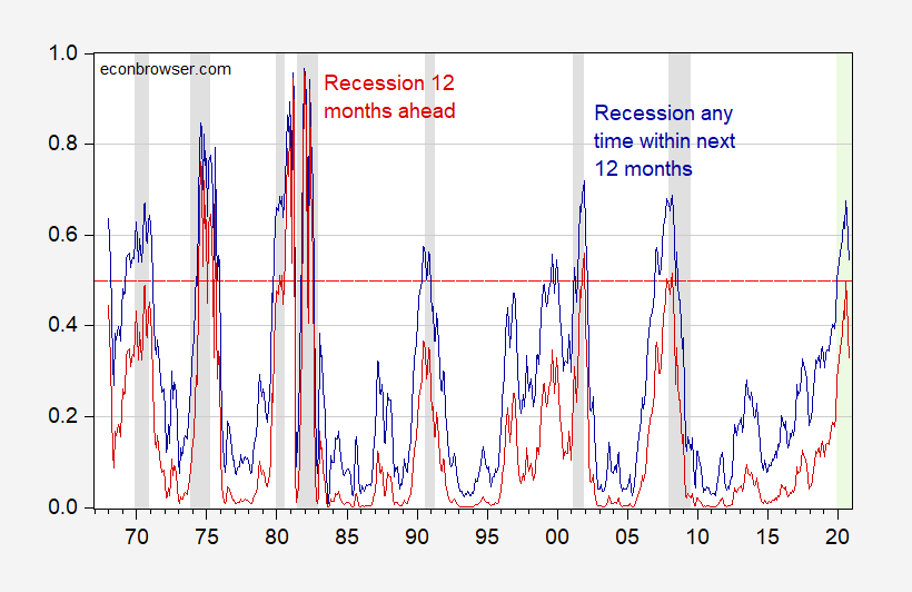 Probability Of Recession: In 12 Months Vs. Within 12 Months   Seeking Alpha