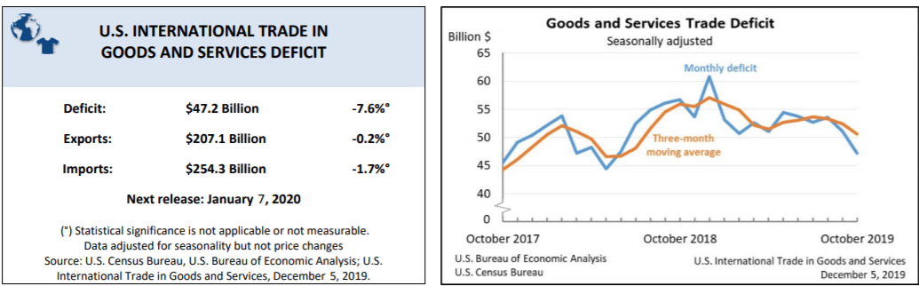 Fall In U.S. Trade Deficit Not A Good Sign | Seeking Alpha